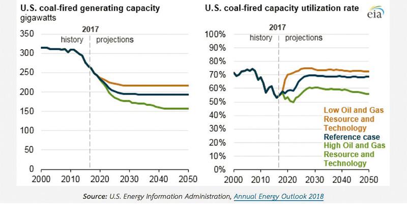 คาดการณ์กำลังผลิตโรงไฟฟ้าถ่านหินและอัตราการใช้งานโรงไฟฟ้าถ่านหินของสหรัฐอเมริกา