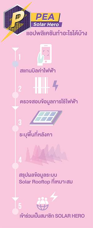 Solar Hero Application ทำงานอย่างไร?