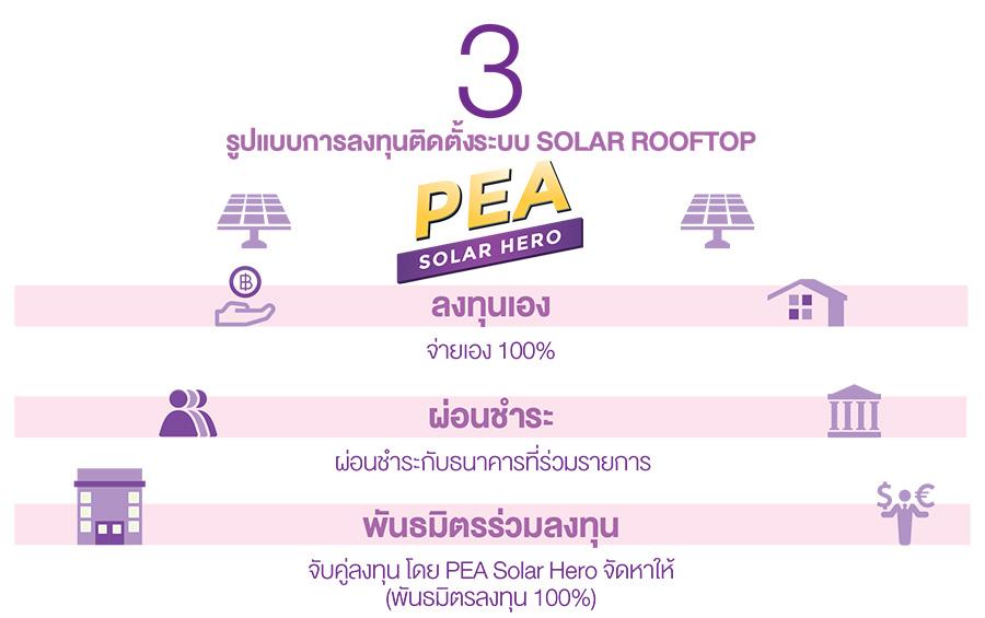 การติดตั้ง Solar Rooftop