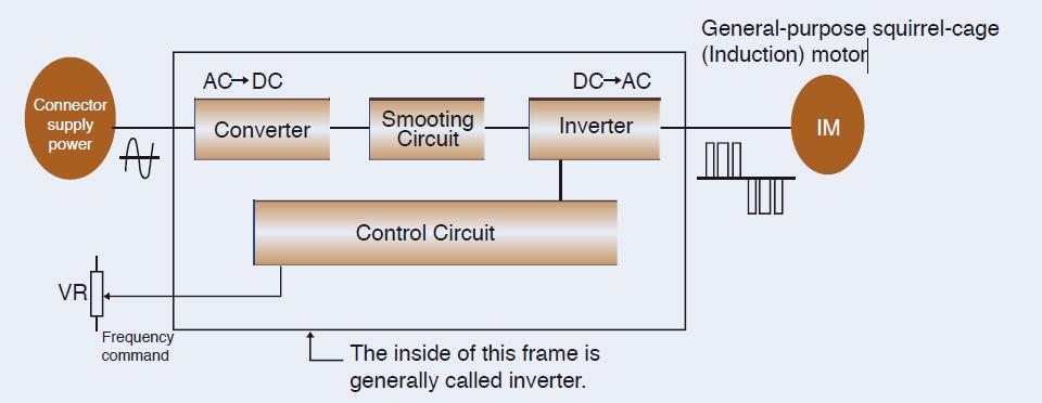 รูปแสดงโครงสร้างภายในของอินเวอร์เตอร์ (Inverter)