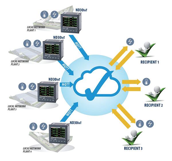 ND30IoT เป็นดิจิทัลเพาเวอร์มิเตอร์ที่รองรับระบบ IoT