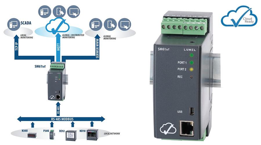 SM61IoT คือ Data Logger สำหรับระบบ IoT