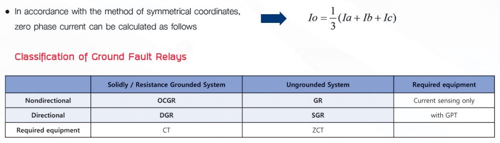 Classification of Ground Fault Relays