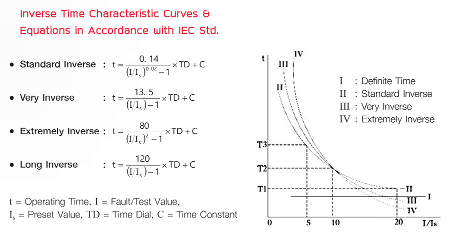 Inverse Time Characteristic Curves & Equations in Accordance with IEC Std.