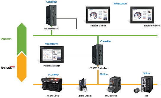 ระบบที่สามารถรองรับและเชื่อมโยงข้อมูลที่มีความแตกต่าง และหลากหลายกลายเป็นโครงสร้างที่ต้องมีในระบบ IoT