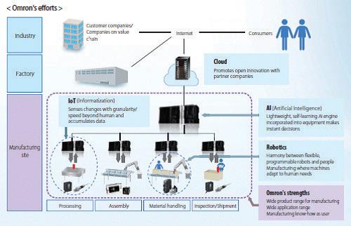 ข้อมูลระบบ IoT ในอุตสาหกรรม