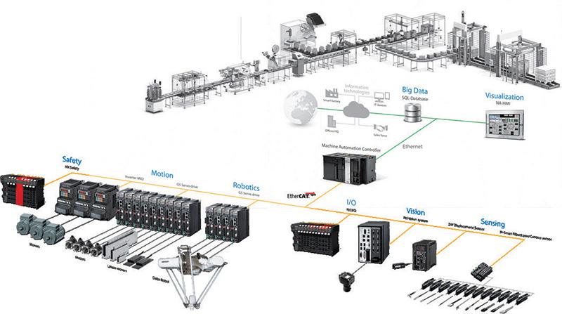 ระบบ IoT ในโรงงานอุตสาหกรรม