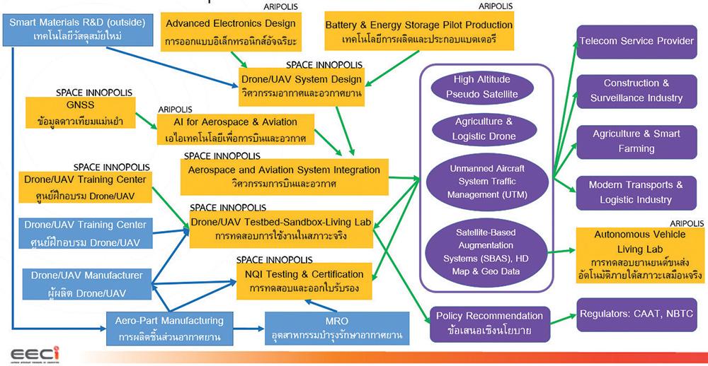 เทคโนโลยีเพื่อการอุตสาหกรรมการบินและอวกาศ