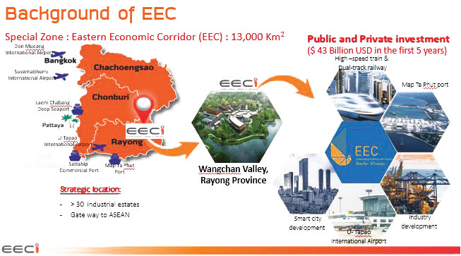 Background of EEC