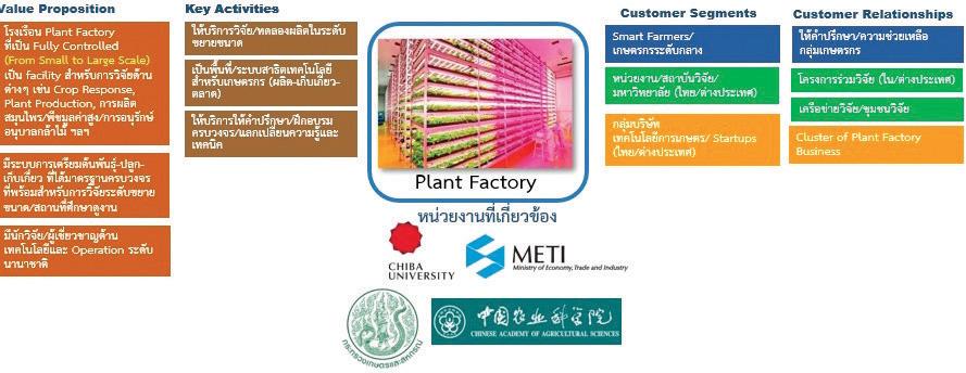 กลุ่มเป้าหมาย บริการและกลไกในการทำงาน ของศูนย์นวัตกรรมการเกษตร