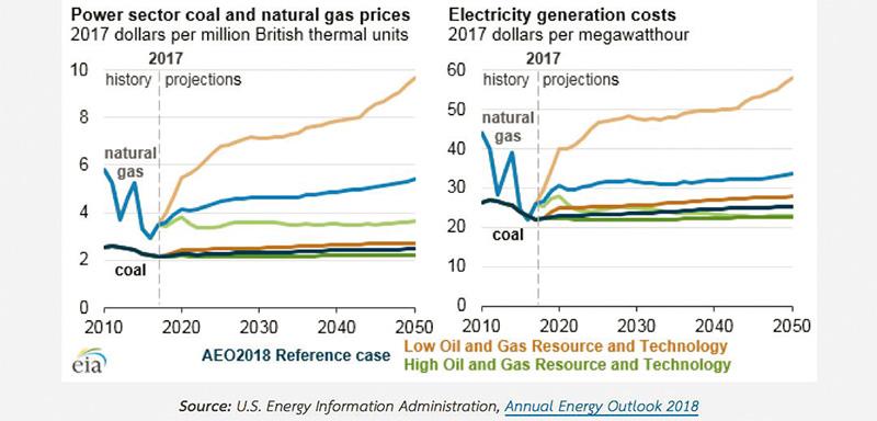 คาดการณ์ราคาถ่านหินและก๊าซธรรมชาติ และต้นทุนการผลิตไฟฟ้าจากเชื้อเพลิงประเภทต่างๆ