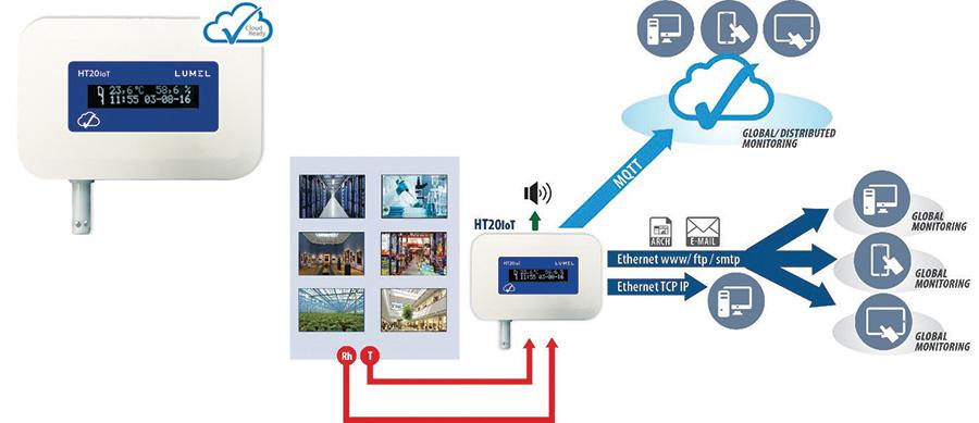 HT20IoT อุปกรณ์ดูค่าอุณหภูมิและความชื้นด้วยระบบ IoT