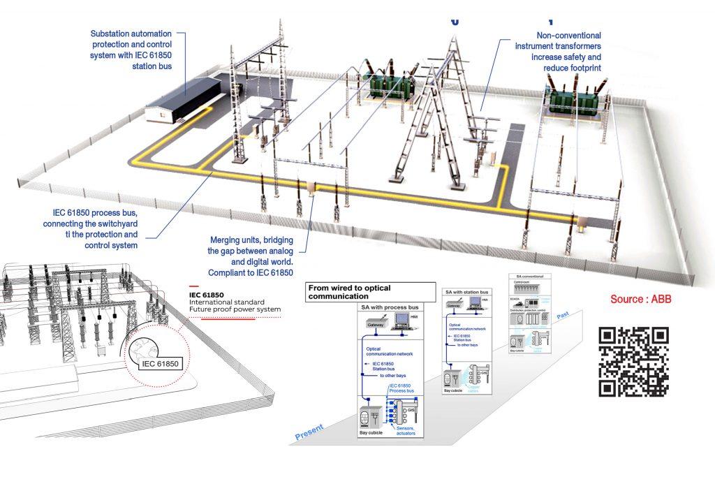 สถานีไฟฟ้าแรงสูง : ข้อกำหนดการเชื่อมต่อ, การออกแบบ, การทดสอบและการนำเข้าใช้งาน