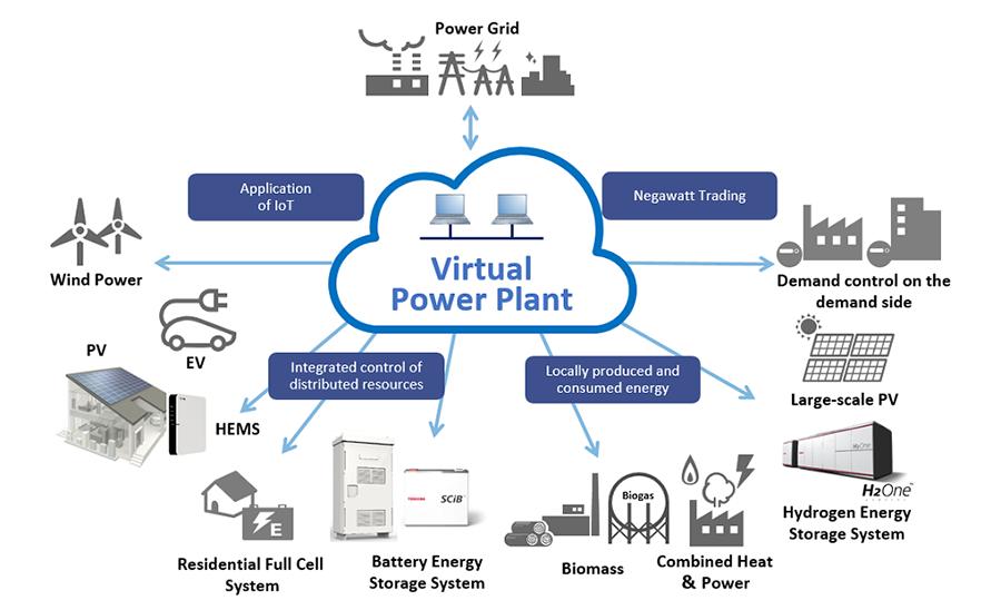 โรงไฟฟ้าเสมือน VPP:Virtual Power Plant