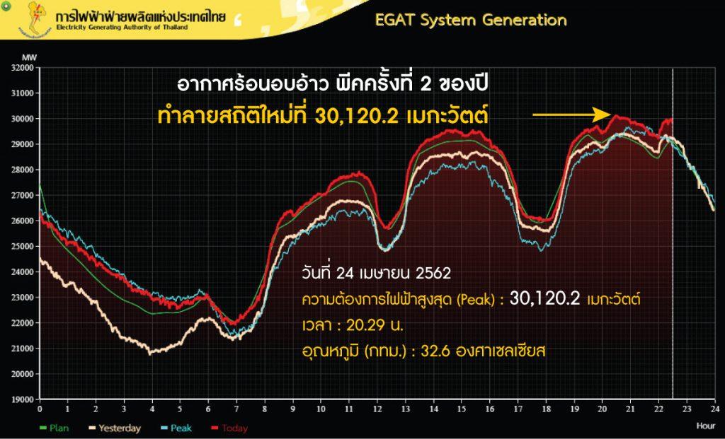 ความต้องการใช้ไฟฟ้าสูงสุด ทำสถิติใหม่ ที่ 30,120.2 เมกะวัตต์