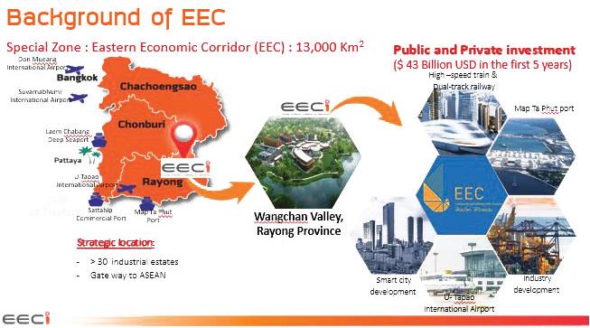 Background of EEC
