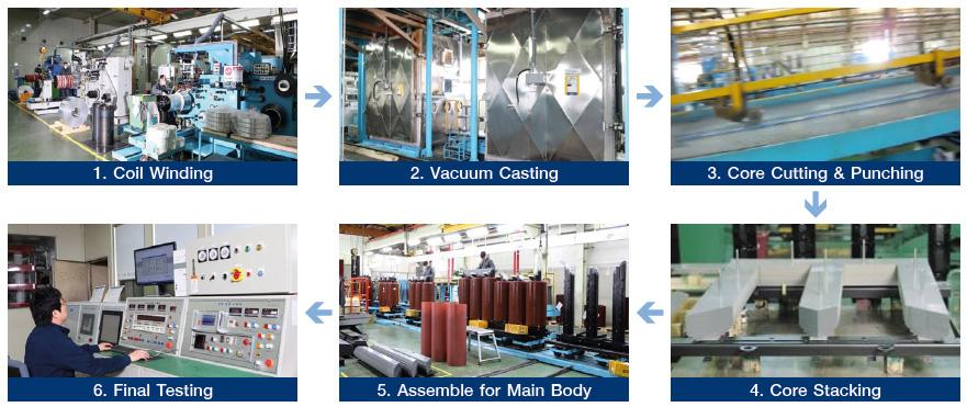 กระบวนการผลิต LS Cast Resin Transformer