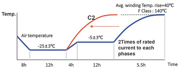 การทดสอบด้านอากาศ Climatic Test (IEC 60076-11, 27)