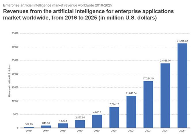 รายได้การเติบโตจาก AI