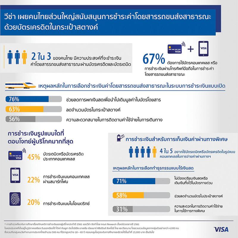 วิซ่าเผยคนไทยส่วนใหญ่สนับสนุนการชำระค่าโดยสารรถขนส่งสาธารณะด้วยบัตรเครดิตในกระเป๋าสตางค์