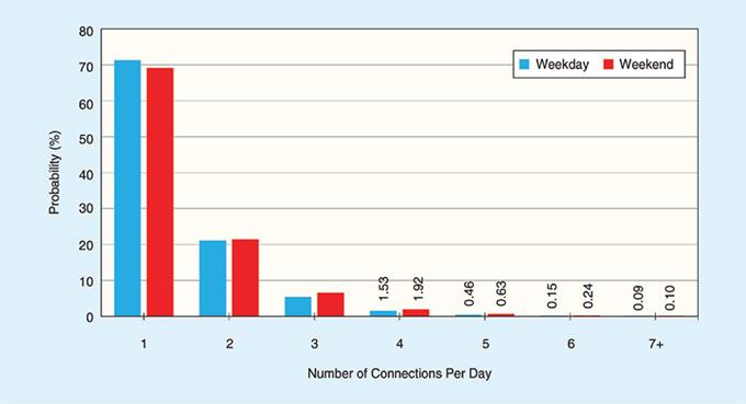 กราฟแท่งแสดงจำนวนการชาร์จ EV ต่อวัน