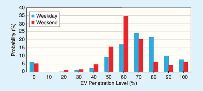 กราฟแท่งแสดงโอกาสในการชาร์จในวันเดียวกันตามเปอร์เซ็นต์ปริมาณการใช้ EV