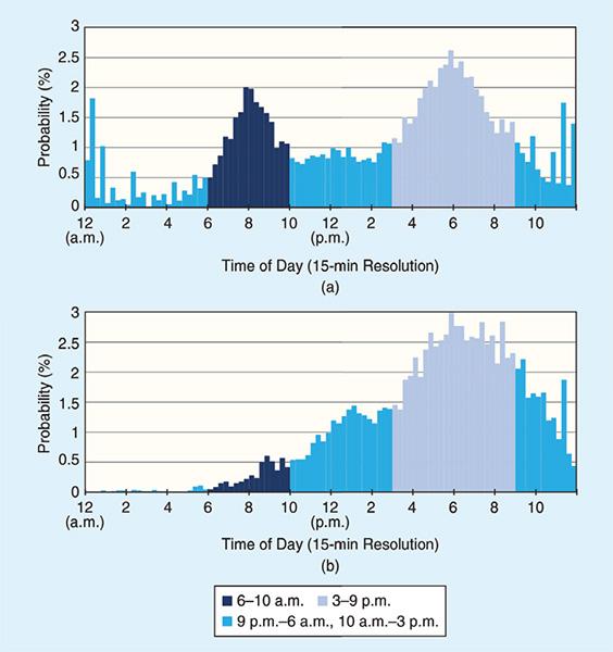 กราฟแท่งแสดงเวลาการเริ่มชาร์จของ EV แต่ละคัน