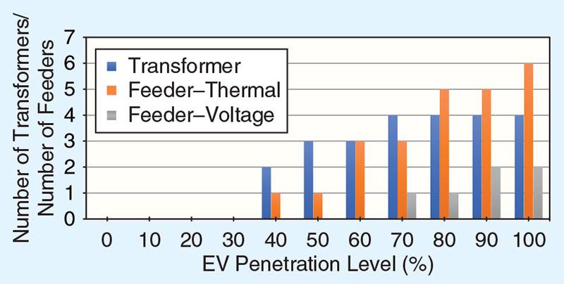 รูปที่ 11 ผลกระทบของ EV กับระบบแรงต่ำจากโครงการ MEA