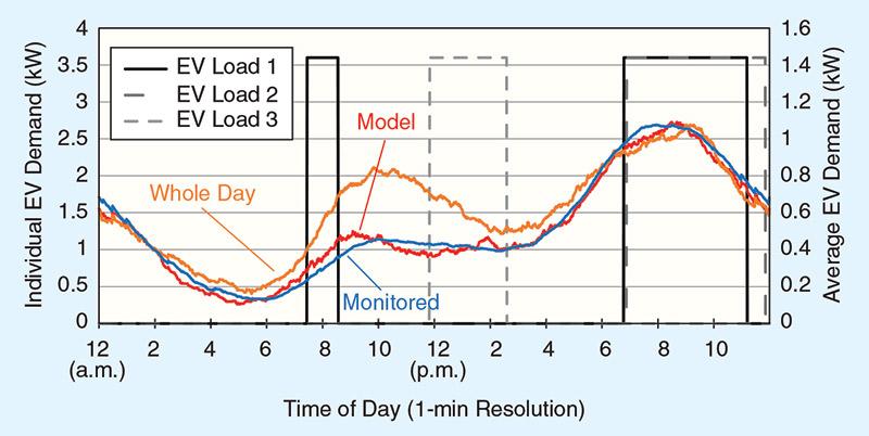 รูปที่ 8 แสดงความต้องการกำลังงานไฟฟ้าของ EV และค่าเฉลี่ยสำหรับวันทำงานของ EV จeนวน 1,000 คัน