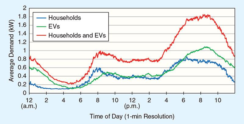 รูปที่ 9 แสดงความต้องการกำลังงานไฟฟ้าเฉลี่ยของบ้าน 1,000 หลัง ของ EV และของบ้านรวมกับ EV