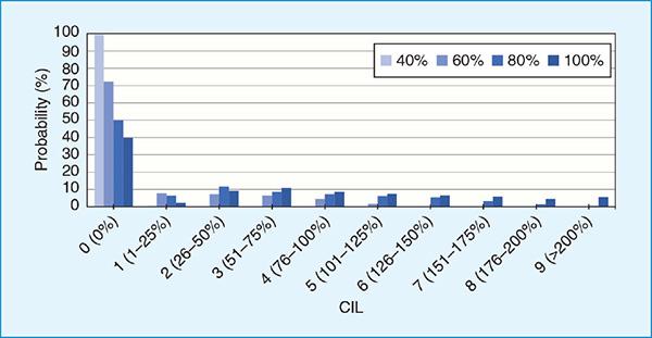 โอกาสของค่า CIL จากระยะเวลาการควบคุมการชาร์จต่างๆ