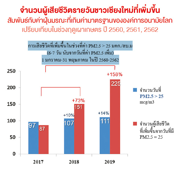 จำนวนผู้เสียชีวิตรายวันชาวเชียงใหม่ที่เพิ่มขึ้นสัมพันธ์กับค่าฝุ่นมรณะที่เกินค่ามาตรฐานขององค์การอนามัยโลก เปรียบเทียบในช่วงฤดูเผาเกษตร ปี 2560, 2561, 2562