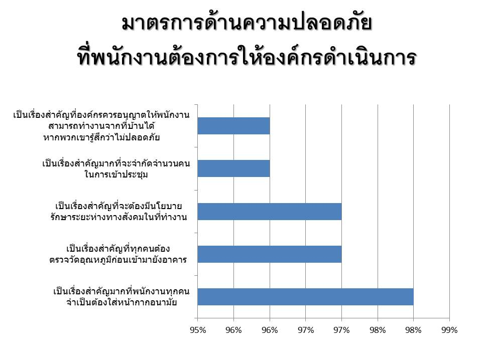 ผลการศึกษาฉบับใหม่ของ Qualtrics ระบุว่า คนทำงานมากกว่า 60% ในเอเชียตะวันออกเฉียงใต้ ยังคงรู้สึกไม่สะดวกที่จะกลับไปทำงานในที่ทำงาน