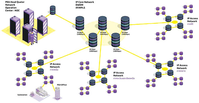 IP Core Network