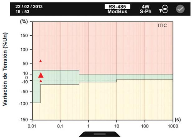 แสดงกราฟ ITIC (CBEMA)