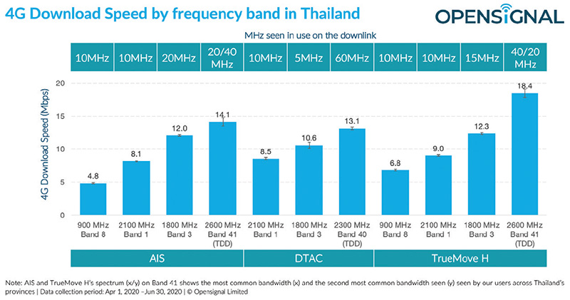 การนำคลื่นความถี่ 2600 MHz มาใช้งานส่งผลต่อความเร็วการดาวน์โหลด 4G อย่างไร?